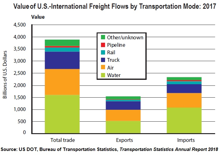 Airships in Intercontinental Shipping: The Demand Side