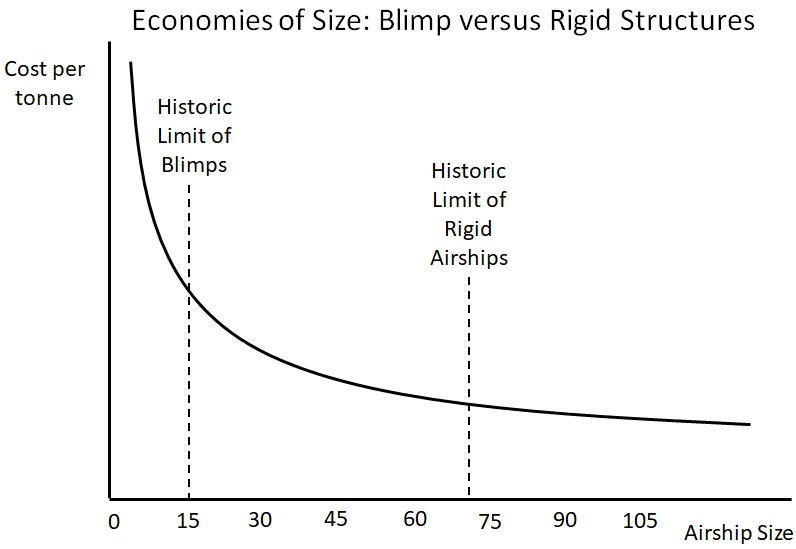 Rigid Airships and Blimps: Two structural approaches to cargo transport